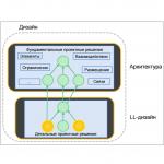 2014-10-23. SECR2014. Понятие архитектуры и управление архитектурным проектированием